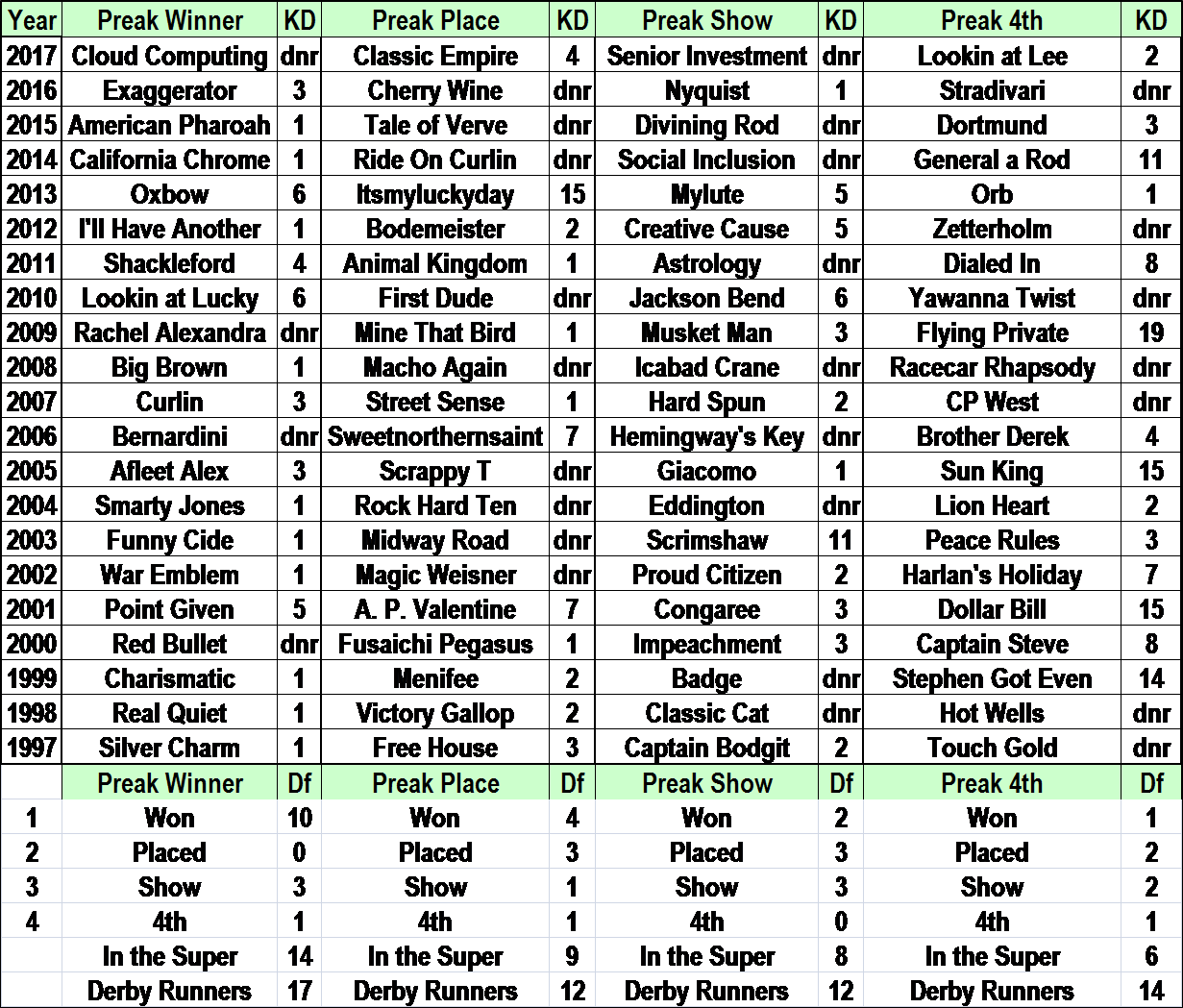 2017 Preakness top 4 and how they had fared in the Kentucky Derby